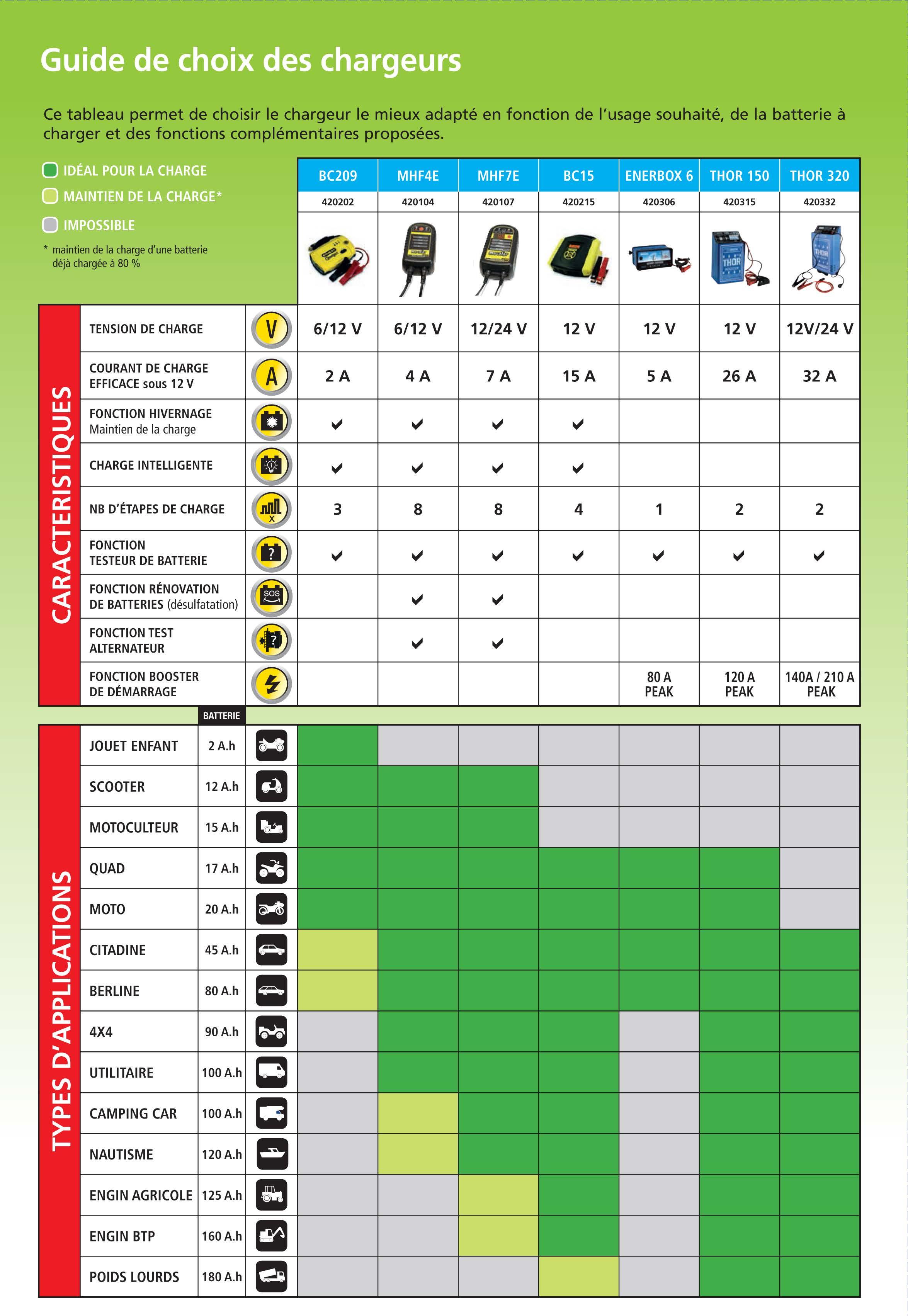 guide de choix chargeur de batterie automobile