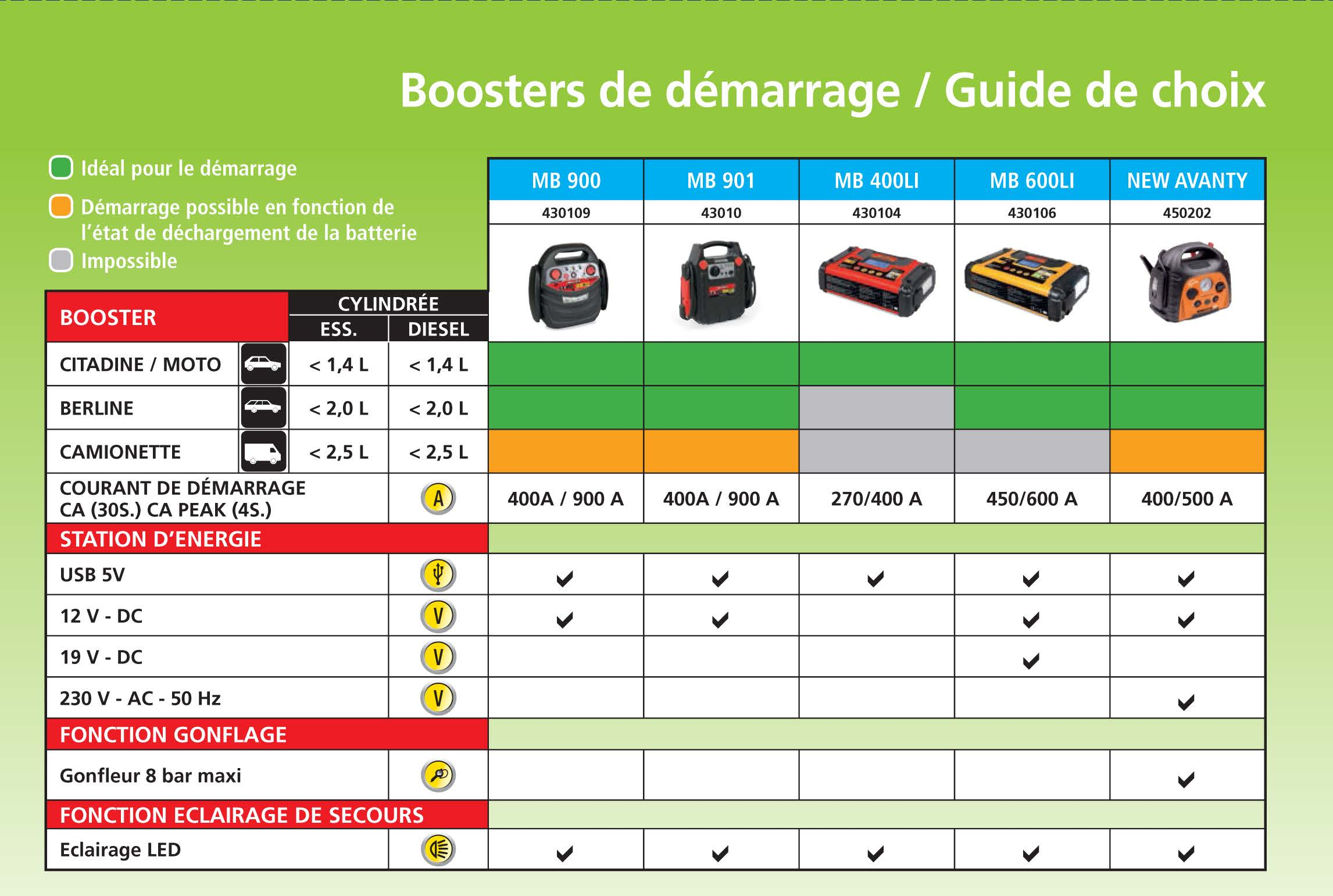 guide de choix booster de batterie automobile